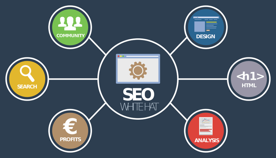 What is an SEO package?